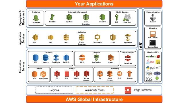 AWS Infrastructure, Exelanz